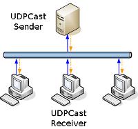 UDPCast_schema_small